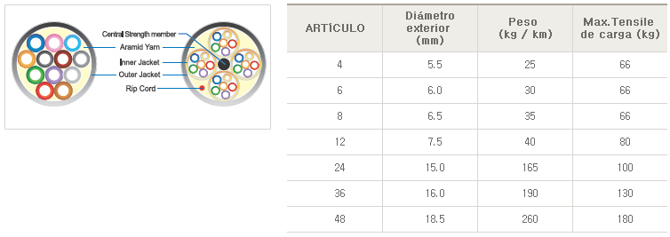 cable distribución